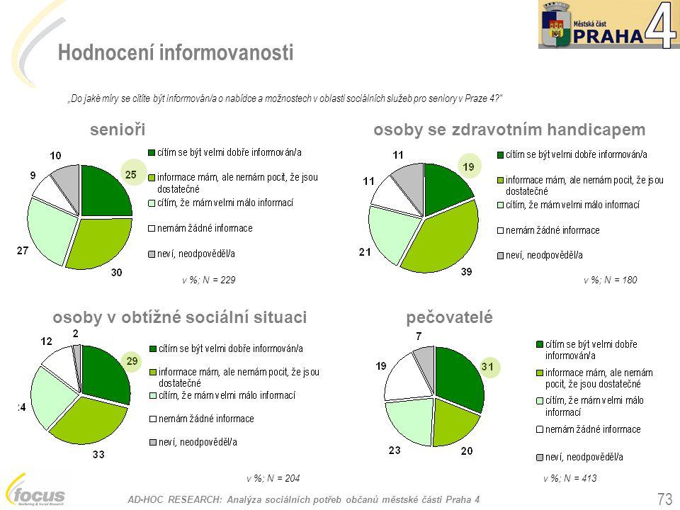 """AD-HOC RESEARCH: Analýza sociálních potřeb občanů městské části Praha 4 73 Hodnocení informovanosti """"Do jaké míry se cítíte být informován/a o nabídce a možnostech v oblasti sociálních služeb pro seniory v Praze 4? v %; N = 229 senioři v %; N = 180 osoby se zdravotním handicapem v %; N = 204 osoby v obtížné sociální situacipečovatelé v %; N = 413"""
