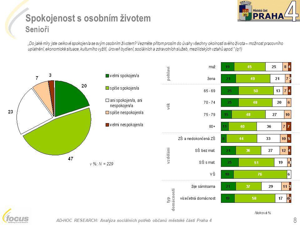 """AD-HOC RESEARCH: Analýza sociálních potřeb občanů městské části Praha 4 8 Spokojenost s osobním životem Senioři v %; N = 229 pohlaví vzdělání typ domácnosti """"Do jaké míry jste celkově spokojen/a se svým osobním životem."""