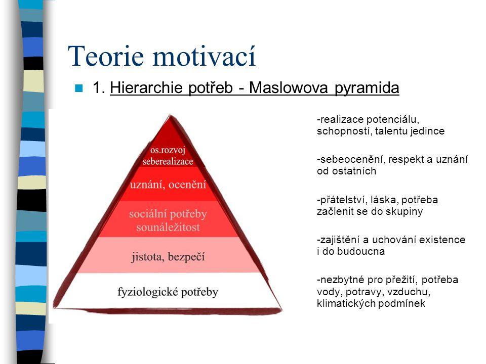 Teorie motivací 1.