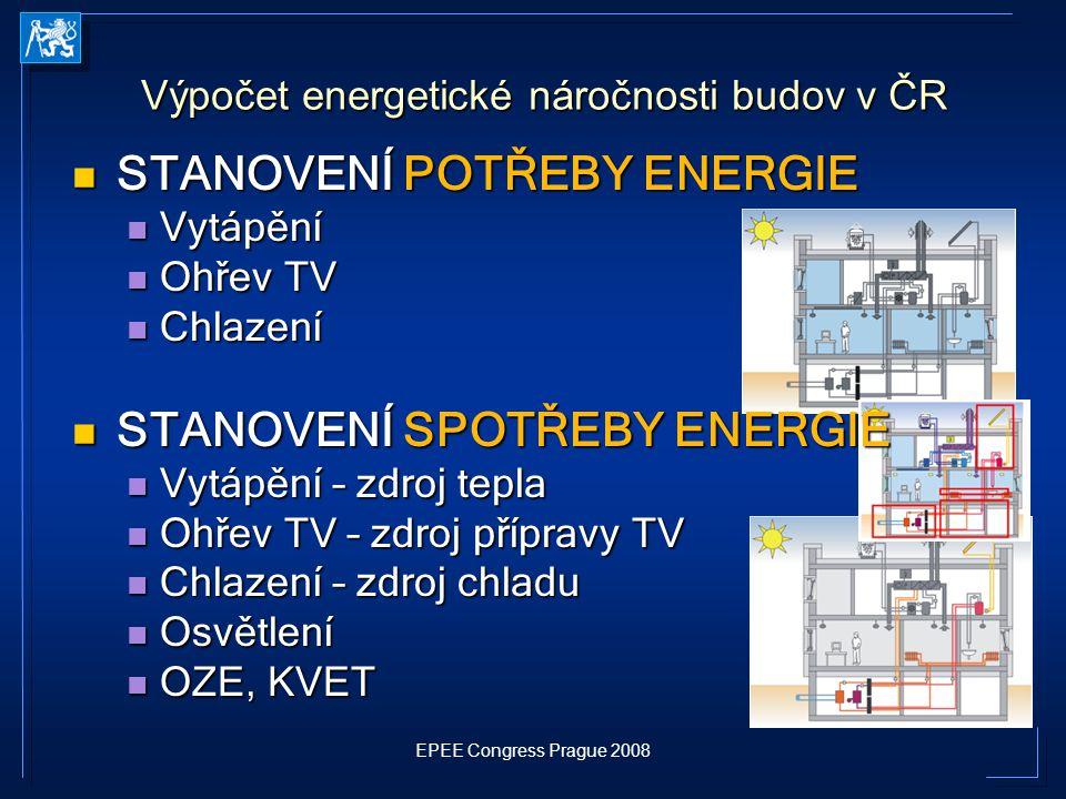 EPEE Congress Prague 2008 Výpočet energetické náročnosti budov v ČR STANOVENÍ POTŘEBY ENERGIE STANOVENÍ POTŘEBY ENERGIE Vytápění Vytápění Ohřev TV Ohř
