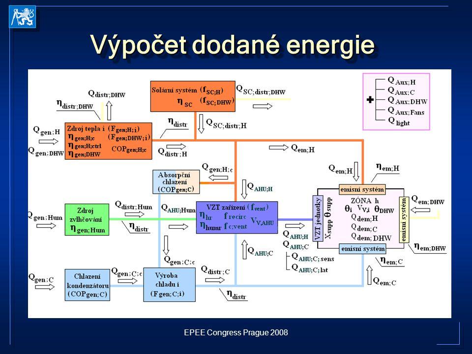 EPEE Congress Prague 2008 Výpočet dodané energie