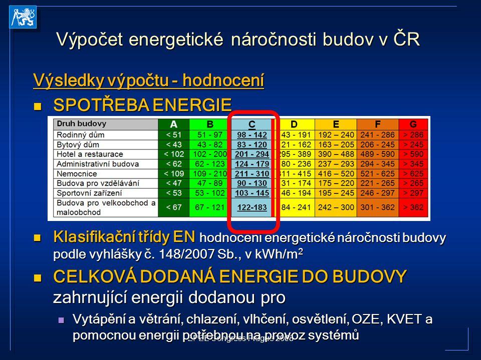 EPEE Congress Prague 2008 Výsledky výpočtu - hodnocení SPOTŘEBA ENERGIE SPOTŘEBA ENERGIE Klasifikační třídy EN hodnocení energetické náročnosti budovy
