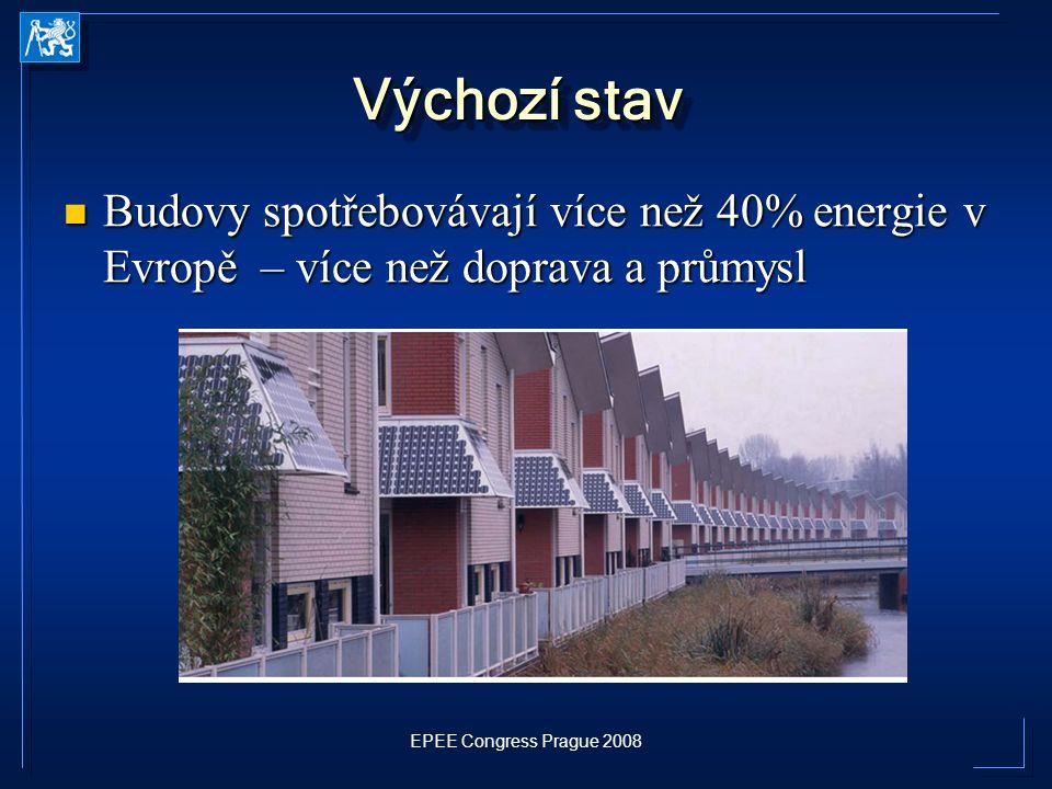 EPEE Congress Prague 2008 Výchozí stav Budovy spotřebovávají více než 40% energie v Evropě – více než doprava a průmysl Budovy spotřebovávají více než