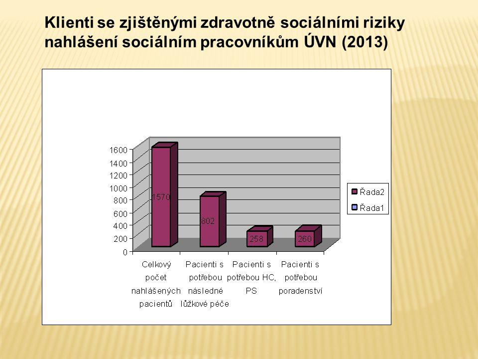 Klienti se zjištěnými zdravotně sociálními riziky nahlášení sociálním pracovníkům ÚVN (2013)