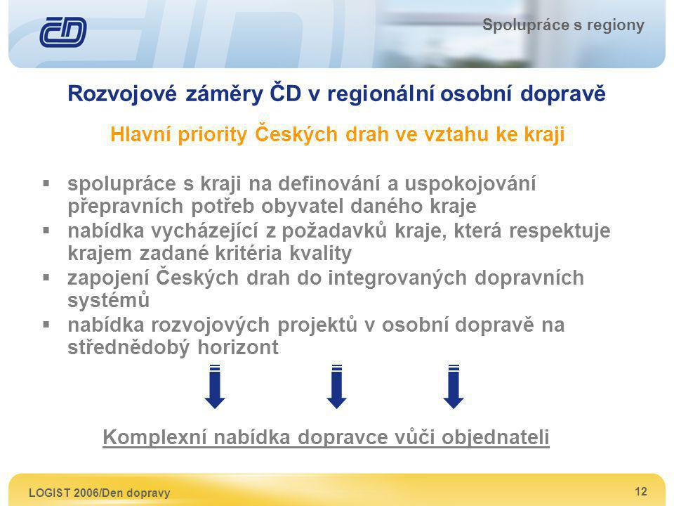 LOGIST 2006/Den dopravy 12 Spolupráce s regiony Rozvojové záměry ČD v regionální osobní dopravě Hlavní priority Českých drah ve vztahu ke kraji  spol
