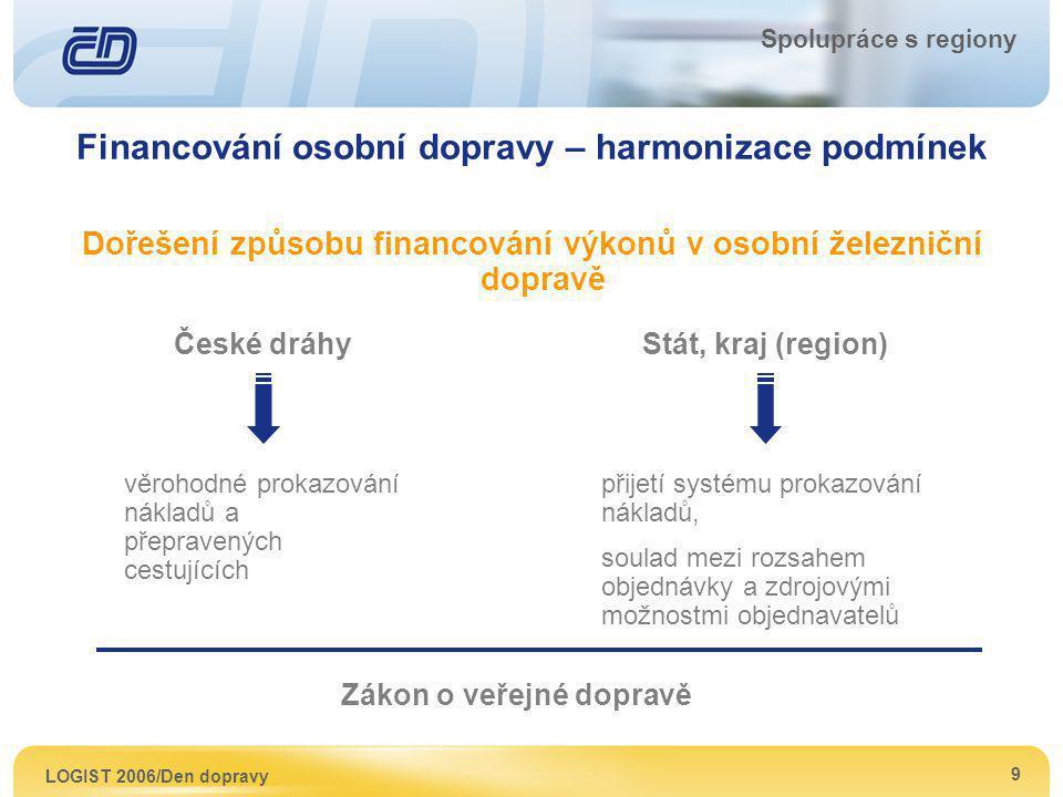 LOGIST 2006/Den dopravy 9 Spolupráce s regiony Financování osobní dopravy – harmonizace podmínek Dořešení způsobu financování výkonů v osobní železnič