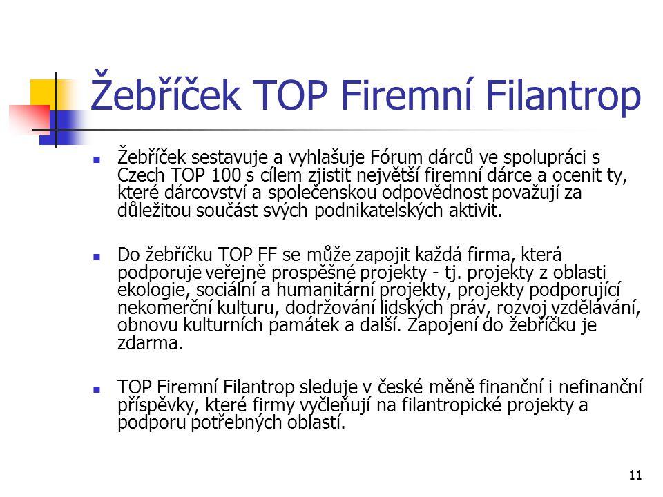 11 Žebříček TOP Firemní Filantrop Žebříček sestavuje a vyhlašuje Fórum dárců ve spolupráci s Czech TOP 100 s cílem zjistit největší firemní dárce a oc