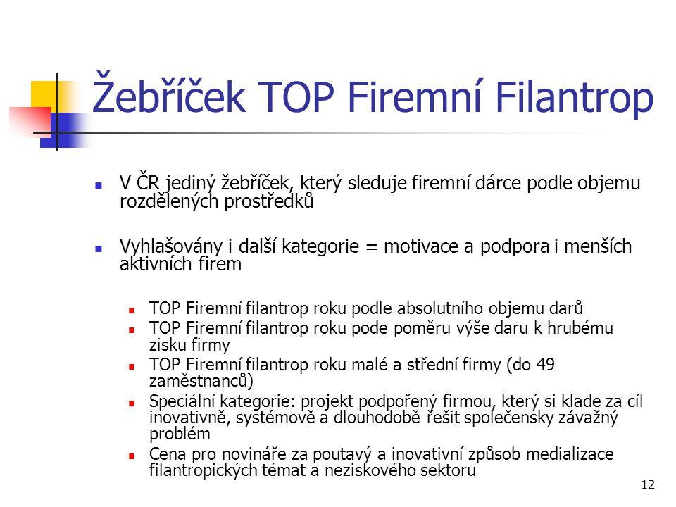 12 Žebříček TOP Firemní Filantrop V ČR jediný žebříček, který sleduje firemní dárce podle objemu rozdělených prostředků Vyhlašovány i další kategorie