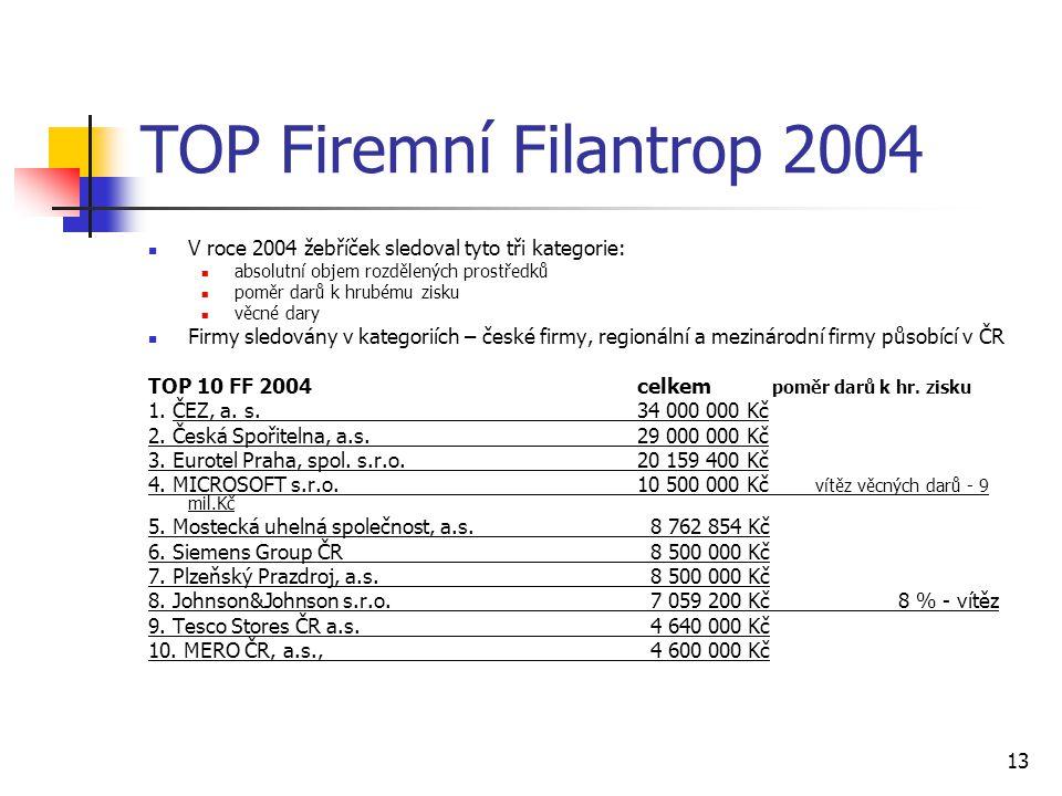 13 TOP Firemní Filantrop 2004 V roce 2004 žebříček sledoval tyto tři kategorie: absolutní objem rozdělených prostředků poměr darů k hrubému zisku věcn