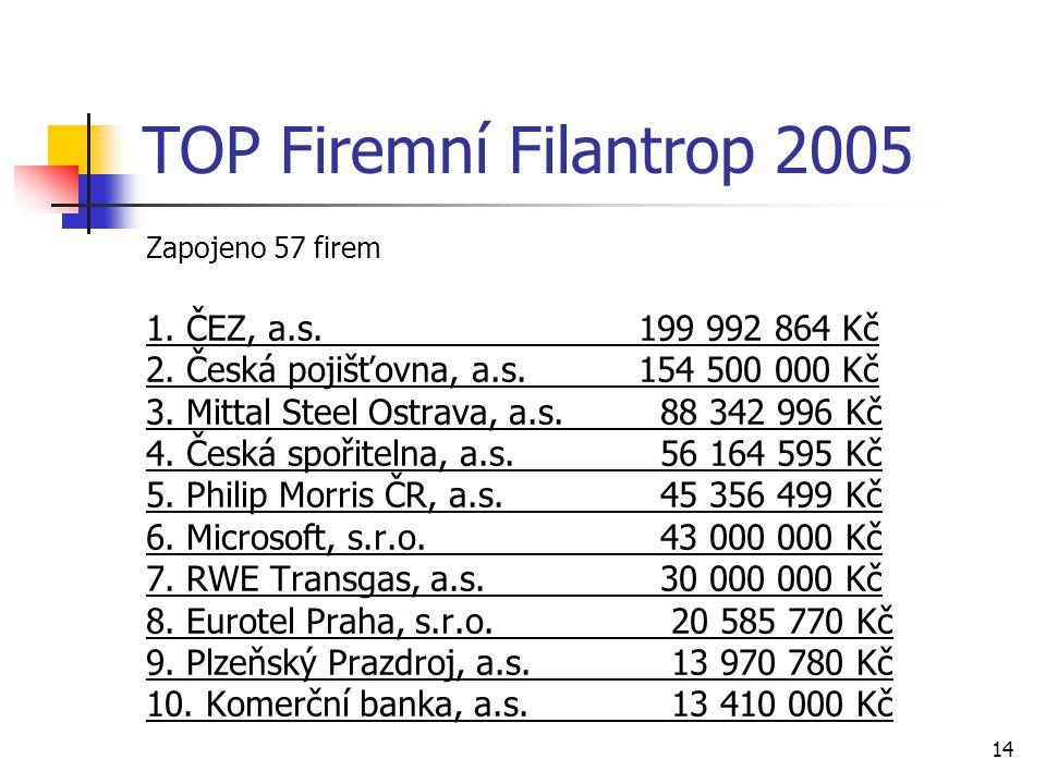 14 TOP Firemní Filantrop 2005 Zapojeno 57 firem 1. ČEZ, a.s. 199 992 864 Kč 2. Česká pojišťovna, a.s. 154 500 000 Kč 3. Mittal Steel Ostrava, a.s. 88