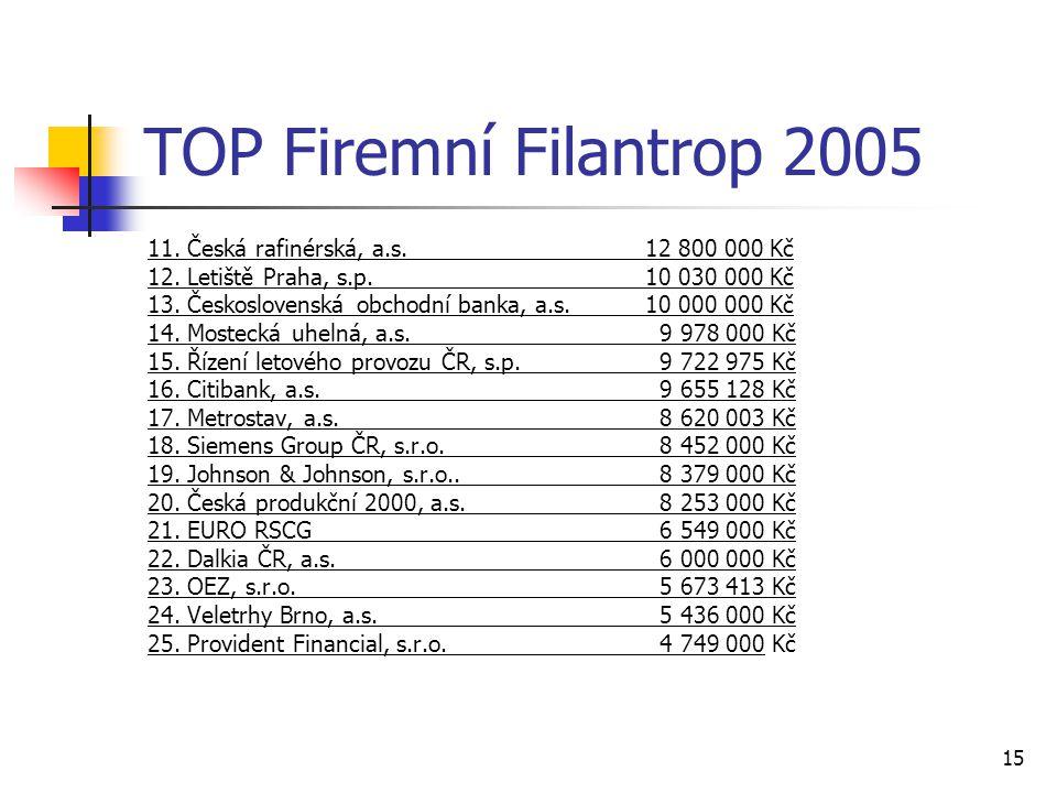 15 TOP Firemní Filantrop 2005 11. Česká rafinérská, a.s. 12 800 000 Kč 12. Letiště Praha, s.p. 10 030 000 Kč 13. Československá obchodní banka, a.s. 1