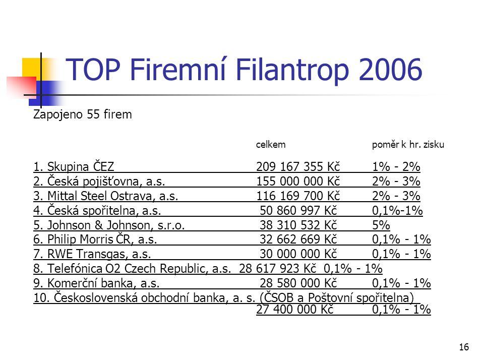 16 TOP Firemní Filantrop 2006 Zapojeno 55 firem celkempoměr k hr. zisku 1. Skupina ČEZ209 167 355 Kč1% - 2% 2. Česká pojišťovna, a.s.155 000 000 Kč2%
