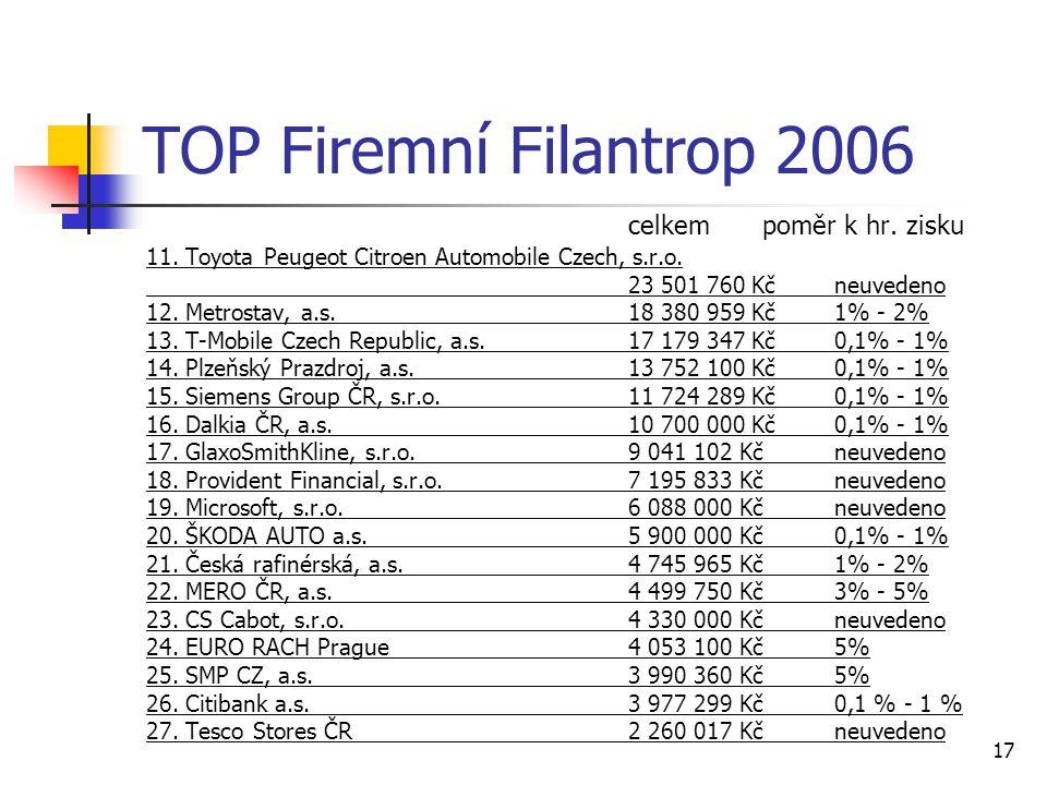 17 TOP Firemní Filantrop 2006 celkempoměr k hr. zisku 11. Toyota Peugeot Citroen Automobile Czech, s.r.o. 23 501 760 Kč neuvedeno 12. Metrostav, a.s.1