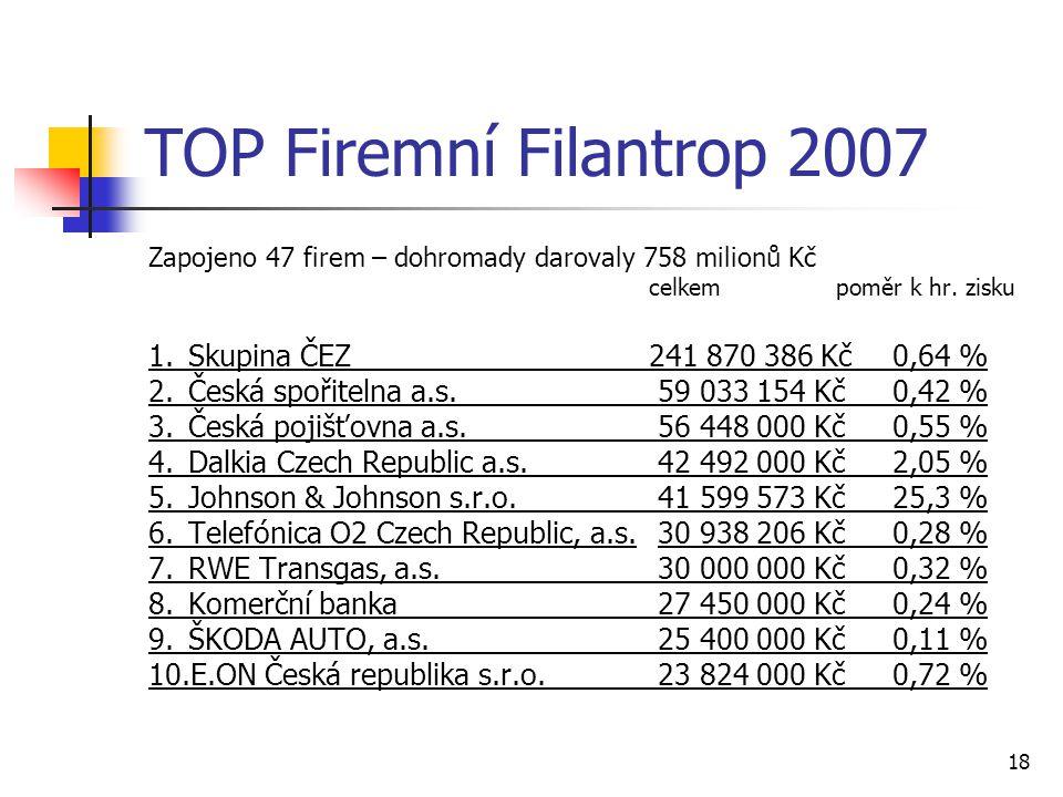 18 TOP Firemní Filantrop 2007 Zapojeno 47 firem – dohromady darovaly 758 milionů Kč celkem poměr k hr. zisku 1.Skupina ČEZ241 870 386 Kč0,64 % 2.Česká