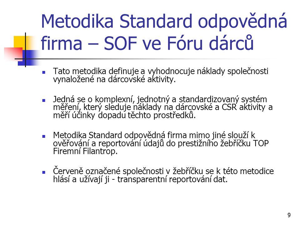 9 Metodika Standard odpovědná firma – SOF ve Fóru dárců Tato metodika definuje a vyhodnocuje náklady společnosti vynaložené na dárcovské aktivity. Jed