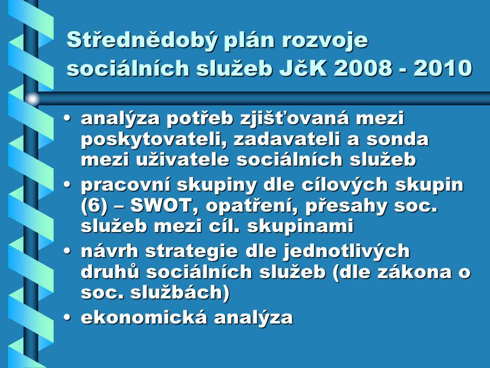 Střednědobý plán rozvoje sociálních služeb JčK 2008 - 2010 analýza potřeb zjišťovaná mezi poskytovateli, zadavateli a sonda mezi uživatele sociálních služebanalýza potřeb zjišťovaná mezi poskytovateli, zadavateli a sonda mezi uživatele sociálních služeb pracovní skupiny dle cílových skupin (6) – SWOT, opatření, přesahy soc.