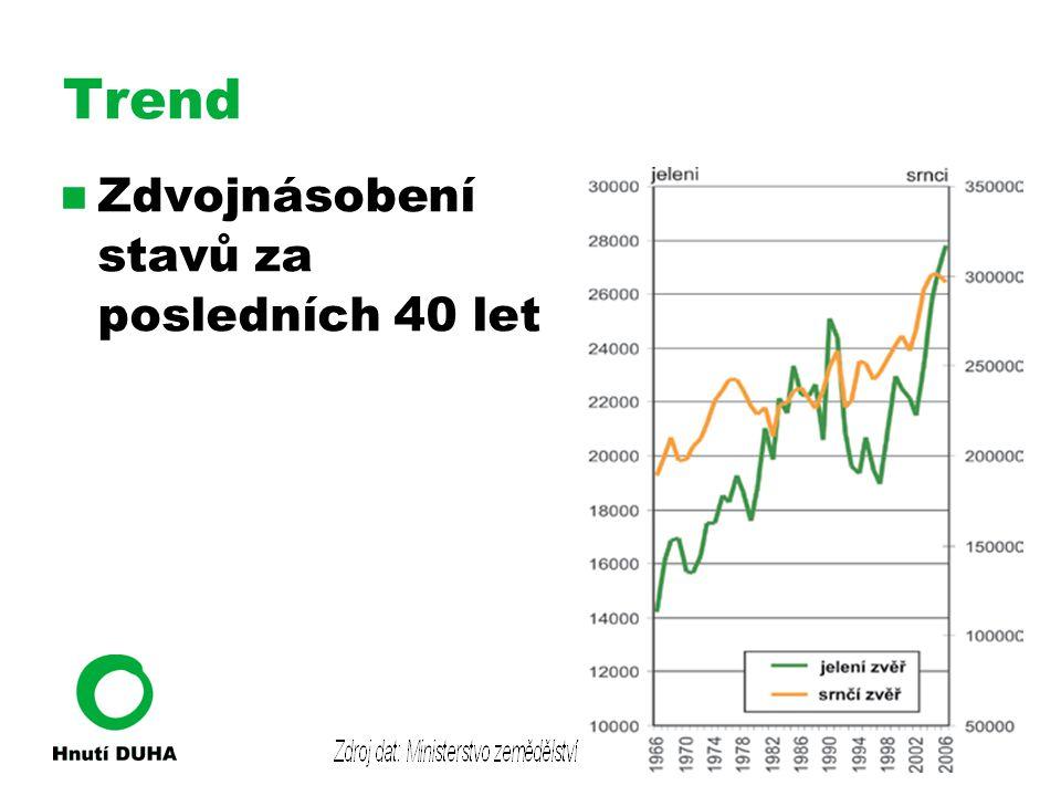 Trend Zdvojnásobení stavů za posledních 40 let
