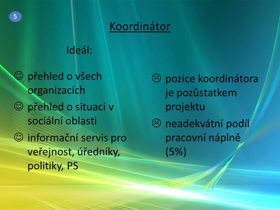 Koordinátor  pozice koordinátora je pozůstatkem projektu  neadekvátní podíl pracovní náplně (5%) Ideál: přehled o všech organizacích přehled o situa