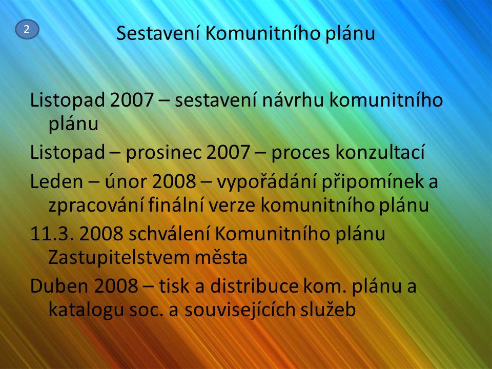 Sestavení Komunitního plánu Listopad 2007 – sestavení návrhu komunitního plánu Listopad – prosinec 2007 – proces konzultací Leden – únor 2008 – vypořá