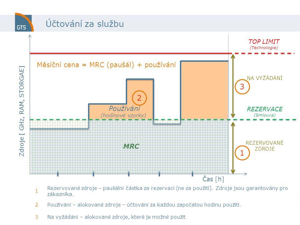 Účtování za službu Čas [h] Zdroje [ GHz, RAM, STORGAE] Používání (hodinové vzorky) REZERVOVANÉ ZDROJE TOP LIMIT (Technologie) REZERVACE (Smlouva) NA VYŽÁDÁNÍ 1 2 3 1 Rezervované zdroje – paušální částka za rezervaci (ne za použití).