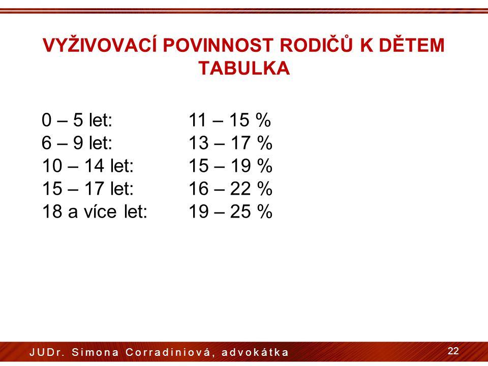 VYŽIVOVACÍ POVINNOST RODIČŮ K DĚTEM TABULKA 0 – 5 let:11 – 15 % 6 – 9 let:13 – 17 % 10 – 14 let:15 – 19 % 15 – 17 let:16 – 22 % 18 a více let:19 – 25