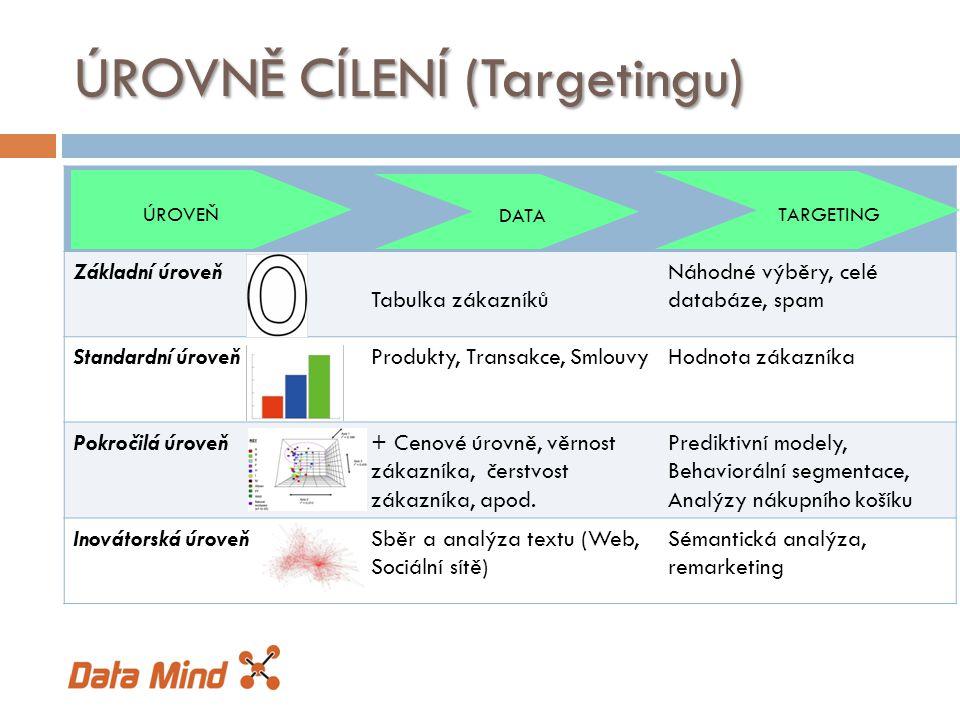 Základní úroveň Tabulka zákazníků Náhodné výběry, celé databáze, spam Standardní úroveňProdukty, Transakce, SmlouvyHodnota zákazníka Pokročilá úroveň+