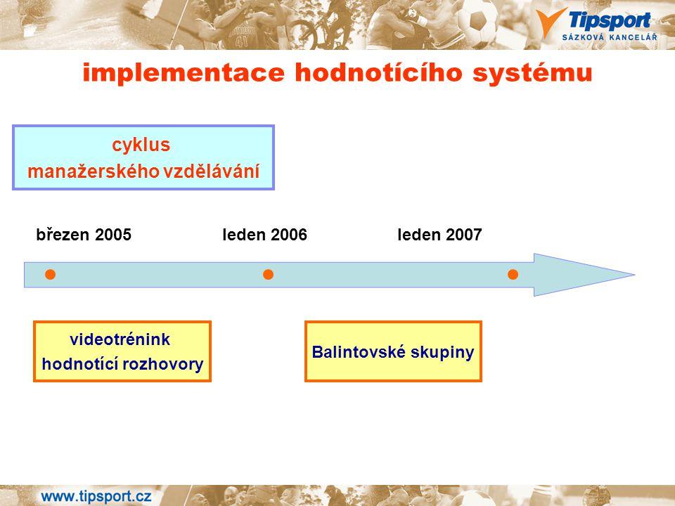 implementace hodnotícího systému cyklus manažerského vzdělávání videotrénink hodnotící rozhovory Balintovské skupiny březen 2005 leden 2006 leden 2007
