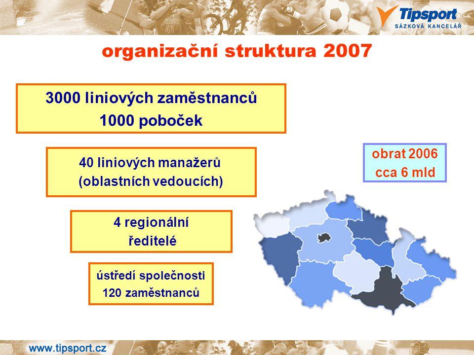 3000 liniových zaměstnanců 1000 poboček organizační struktura 2007 40 liniových manažerů (oblastních vedoucích) 4 regionální ředitelé ústředí společno