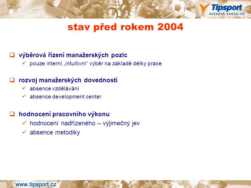 implementace hodnotícího systému březen 2005 leden 2006 leden 2007 development centra modelové situace manažerský rozhovor koučovací rozhovor