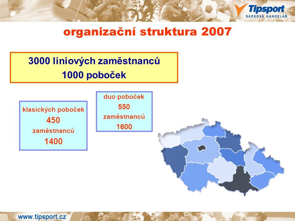 3000 liniových zaměstnanců 1000 poboček organizační struktura 2007 klasických poboček 450 zaměstnanců 1400 duo poboček 550 zaměstnanců 1600