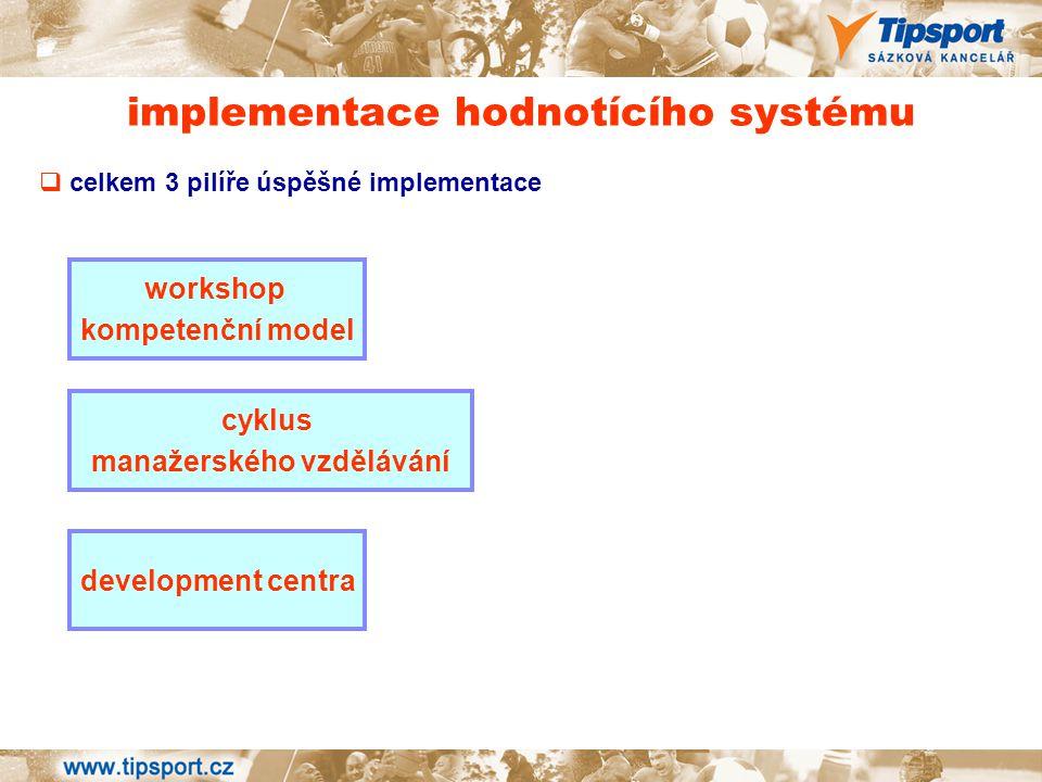 implementace hodnotícího systému  celkem 3 pilíře úspěšné implementace workshop kompetenční model cyklus manažerského vzdělávání development centra