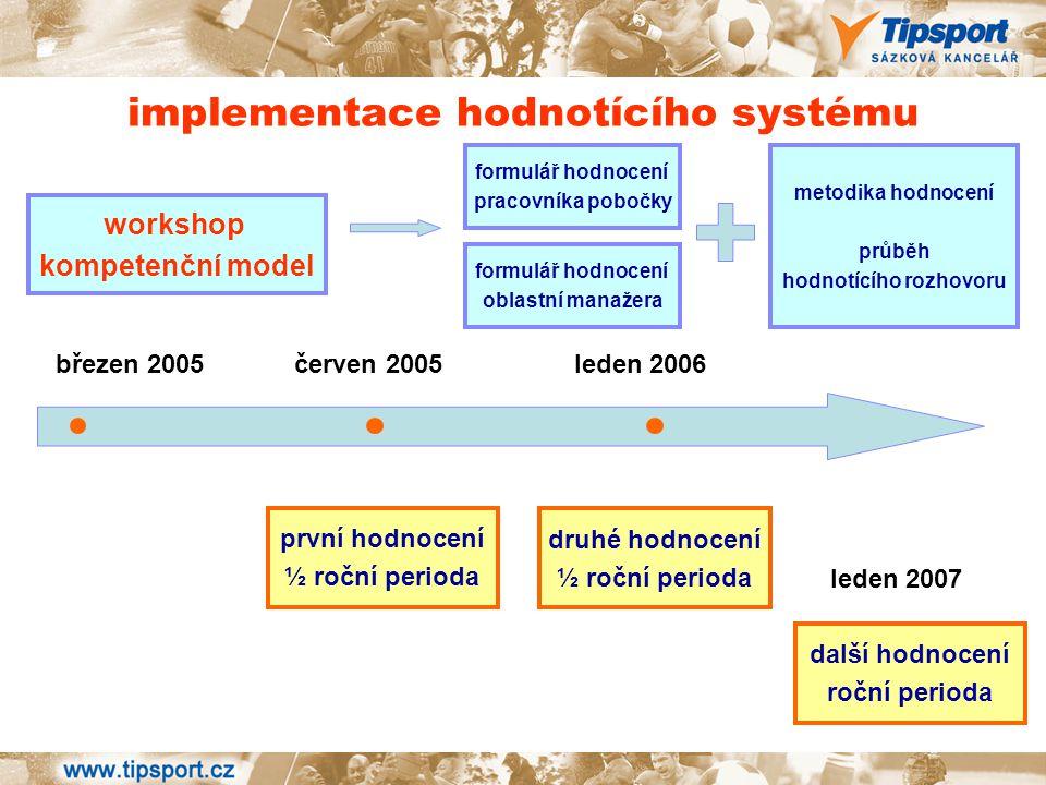 implementace hodnotícího systému workshop kompetenční model březen 2005 červen 2005 leden 2006 první hodnocení ½ roční perioda druhé hodnocení ½ roční