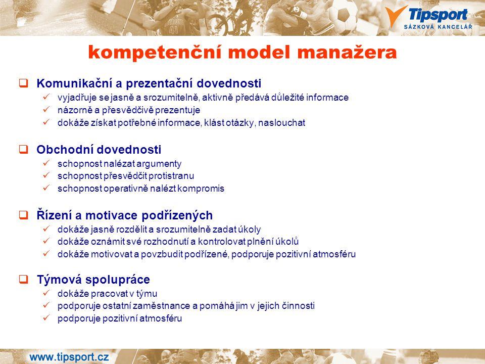 kompetenční model manažera  Komunikační a prezentační dovednosti vyjadřuje se jasně a srozumitelně, aktivně předává důležité informace názorně a přes