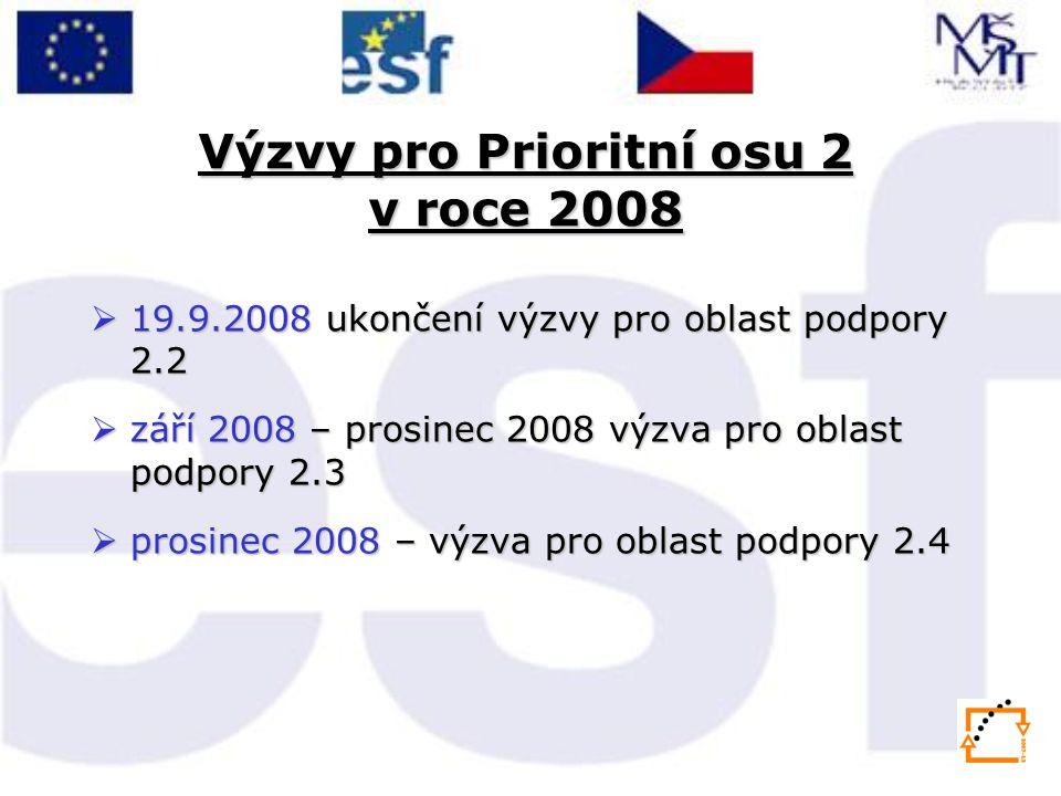 Výzvy pro Prioritní osu 2 v roce 2008  19.9.2008 ukončení výzvy pro oblast podpory 2.2  září 2008 – prosinec 2008 výzva pro oblast podpory 2.3  prosinec 2008 – výzva pro oblast podpory 2.4