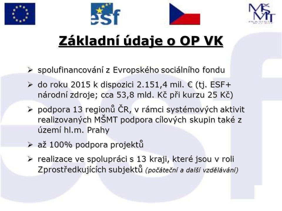 Základní údaje o OP VK  spolufinancování z Evropského sociálního fondu  do roku 2015 k dispozici 2.151,4 mil.