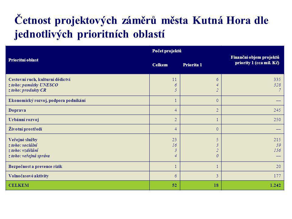 Četnost projektových záměrů města Kutná Hora dle jednotlivých prioritních oblastí Prioritní oblast Počet projektů Finanční objem projektů priority 1 (