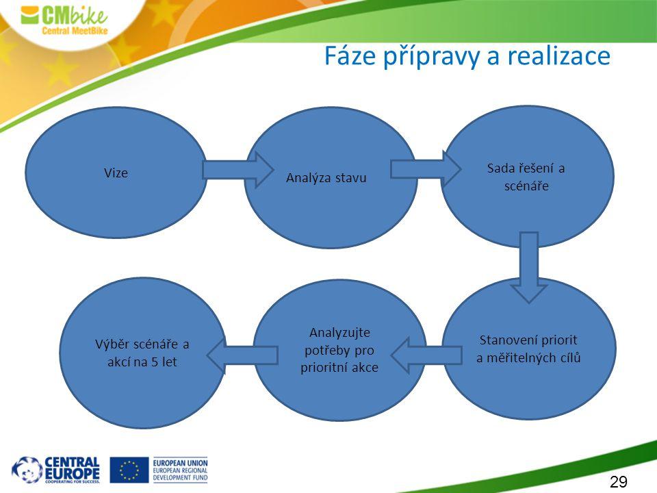 29 Fáze přípravy a realizace Vize Analýza stavu Sada řešení a scénáře Stanovení priorit a měřitelných cílů Analyzujte potřeby pro prioritní akce Výběr