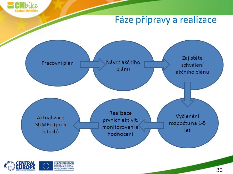 30 Fáze přípravy a realizace Pracovní plán Návrh akčního plánu Zajistěte schválení akčního plánu Vyčlenění rozpočtu na 1-5 let Realizace prvních aktiv