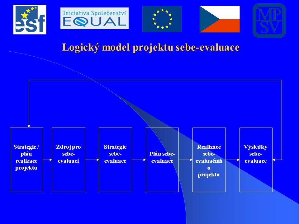 Logický model projektu sebe-evaluace Strategie / plán realizace projektu Zdroj pro sebe- evaluaci Strategie sebe- evaluace Plán sebe- evaluace Realiza
