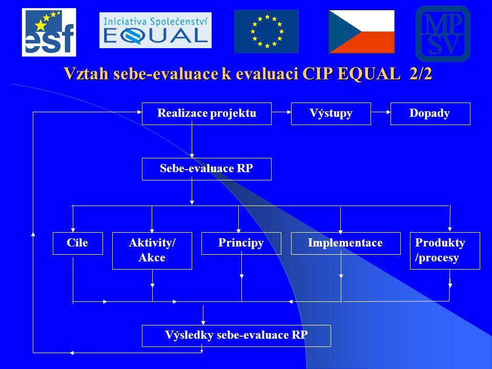 Vztah sebe-evaluace k evaluaci CIP EQUAL 2/2 Realizace projektuVýstupyDopady Sebe-evaluace RP CíleAktivity/ Akce PrincipyImplementace Výsledky sebe-ev