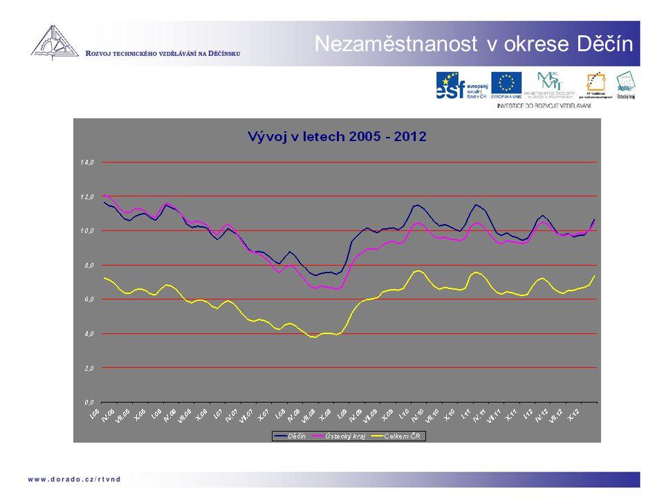 Vzdělanostní struktura Statistické sčítání lidu 2011