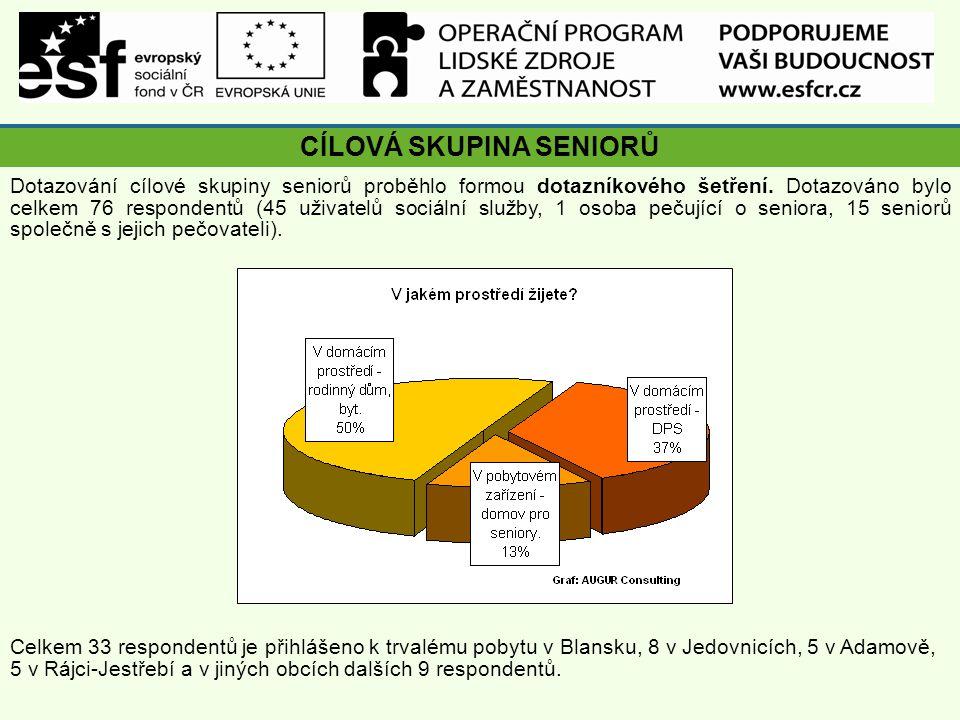 CÍLOVÁ SKUPINA SENIORŮ Dotazování cílové skupiny seniorů proběhlo formou dotazníkového šetření.