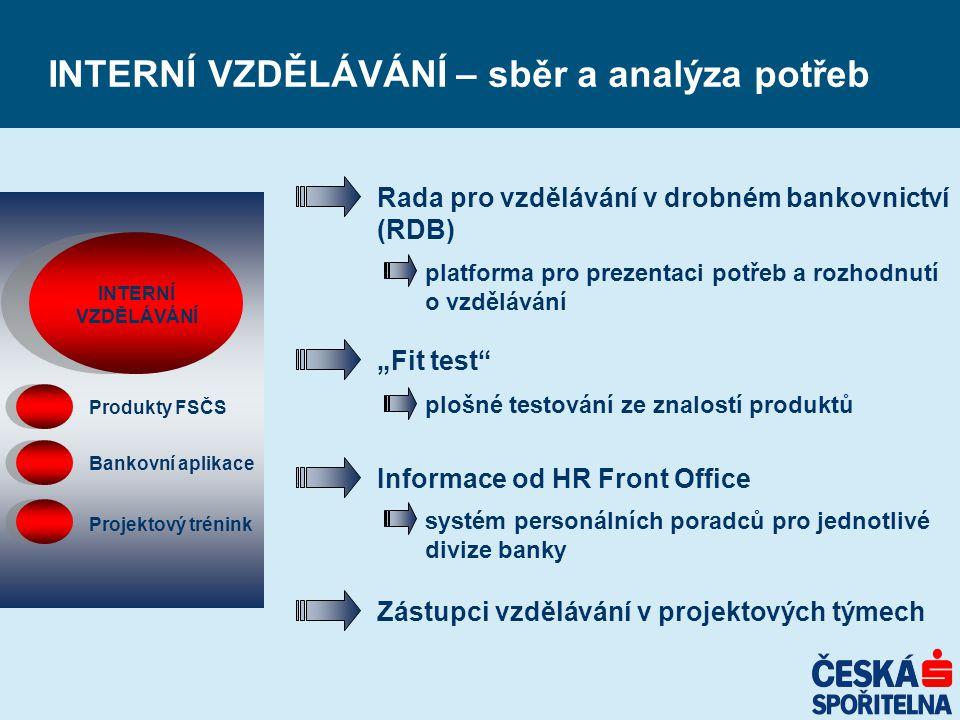INTERNÍ VZDĚLÁVÁNÍ – sběr a analýza potřeb INTERNÍ VZDĚLÁVÁNÍ Produkty FSČS Bankovní aplikace Projektový trénink Rada pro vzdělávání v drobném bankovn