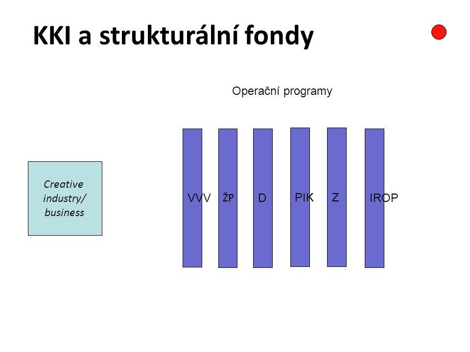 Creative industry/ business VVV ŽP D PIKZ IROP KKI a strukturální fondy Operační programy