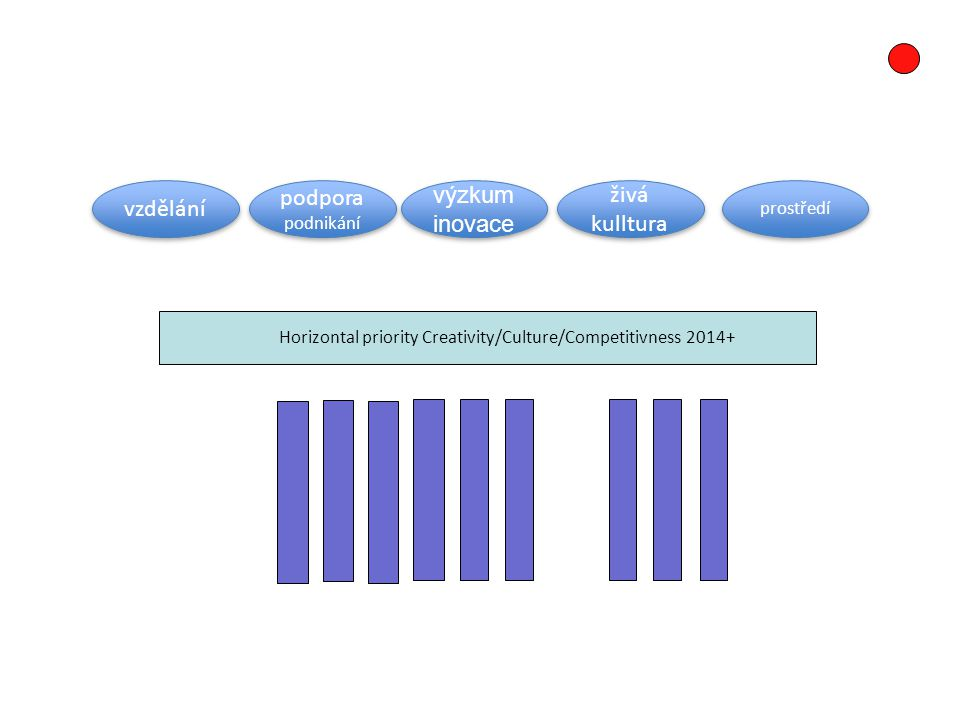 KKI obory a OP 2014+… VVVPIKZPRVIROPČR/ X DŽP Vzdělání Podnikání Inovace/ výzkum Živá kultura Prostředí