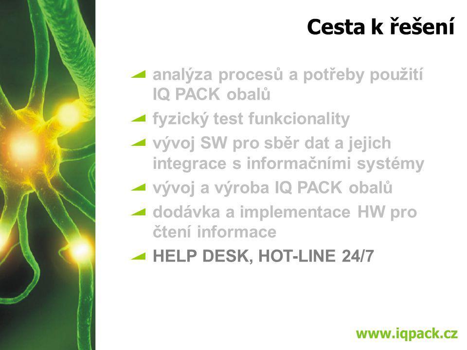 Cesta k řešení analýza procesů a potřeby použití IQ PACK obalů fyzický test funkcionality vývoj SW pro sběr dat a jejich integrace s informačními systémy vývoj a výroba IQ PACK obalů dodávka a implementace HW pro čtení informace HELP DESK, HOT-LINE 24/7