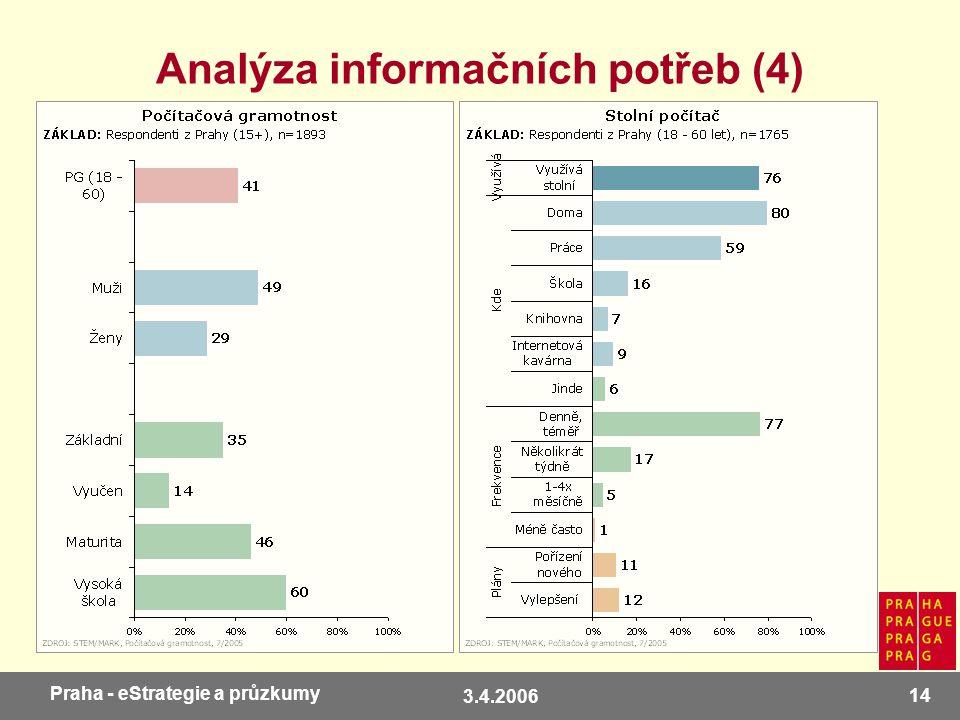 3.4.2006 14 Praha - eStrategie a průzkumy Analýza informačních potřeb (4)
