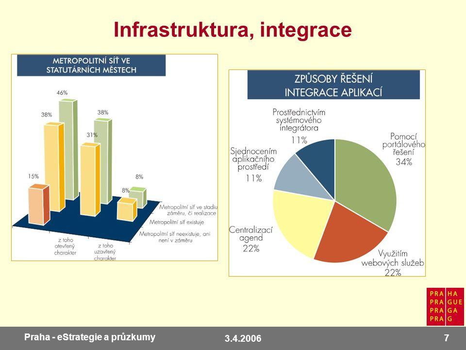3.4.2006 7 Praha - eStrategie a průzkumy Infrastruktura, integrace