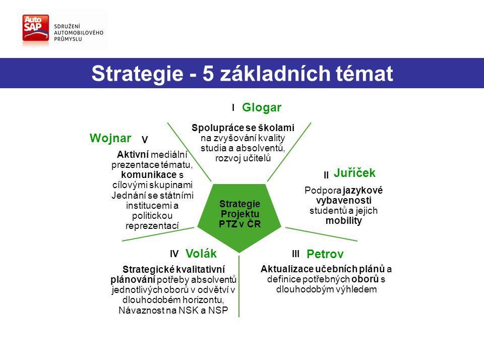 Spolupráce se školami na zvyšování kvality studia a absolventů, rozvoj učitelů Podpora jazykové vybavenosti studentů a jejich mobility Aktualizace učebních plánů a definice potřebných oborů s dlouhodobým výhledem Strategické kvalitativní plánování potřeby absolventů jednotlivých oborů v odvětví v dlouhodobém horizontu, Návaznost na NSK a NSP Aktivní mediální prezentace tématu, komunikace s cílovými skupinami Jednání se státními institucemi a politickou reprezentací I II IIIIV V Strategie Projektu PTZ v ČR Strategie - 5 základních témat Glogar Juříček Petrov Volák Wojnar