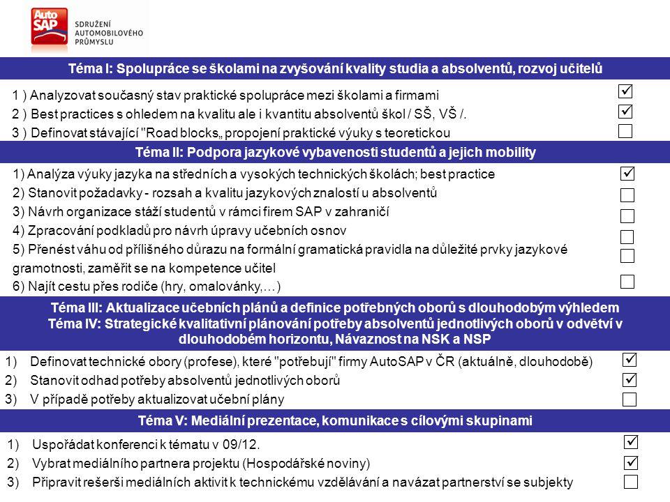 Téma I: Spolupráce se školami na zvyšování kvality studia a absolventů, rozvoj učitelů 1 ) Analyzovat současný stav praktické spolupráce mezi školami a firmami 2 ) Best practices s ohledem na kvalitu ale i kvantitu absolventů škol / SŠ, VŠ /.